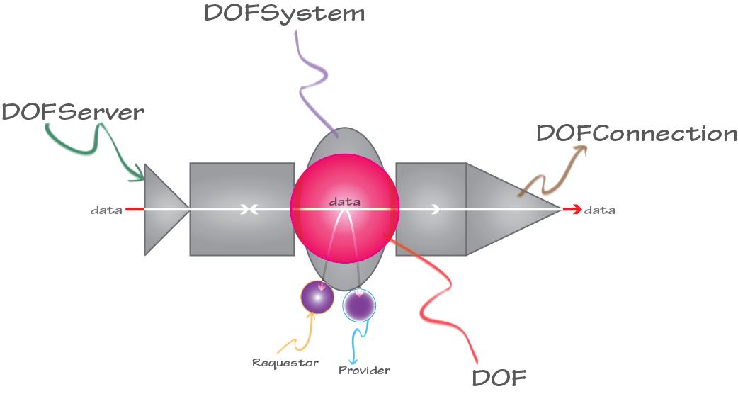 DOF Console Basic Instructions