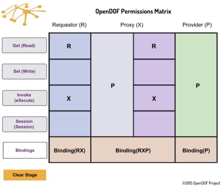 Permissions Matrix